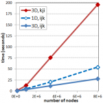 Computational times vs. number of nodes