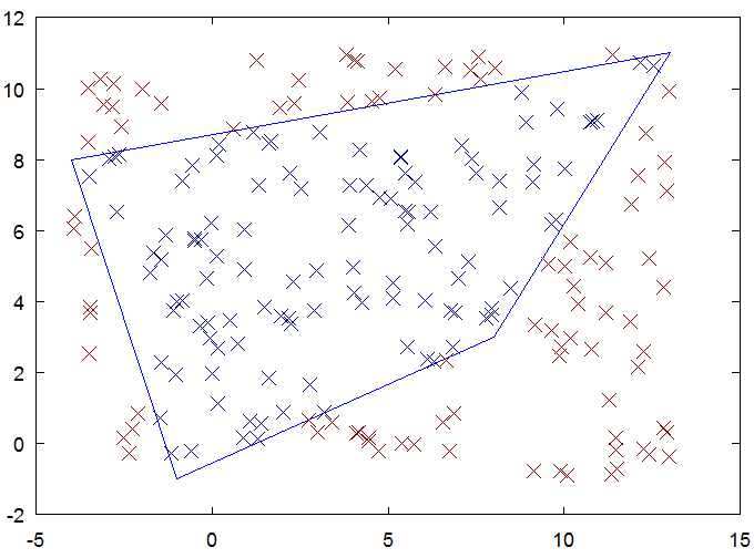 Interpolation using an arbitrary quadrilateral