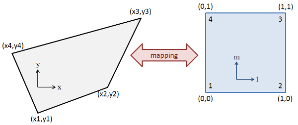 mapping of physical coordinates to logical ones for polygon interpolation