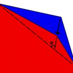Figure 5. Erosion Angle.