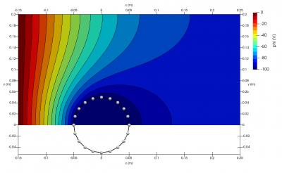 2D potential plot