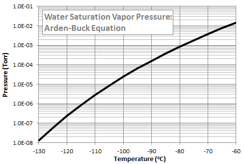 water saturation vapor pressure in vacuum