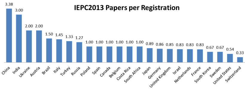 iepc2013 number of papers per attendee