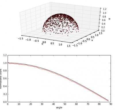cosine distribution for diffuse reflection