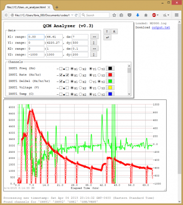 qcm analyzer