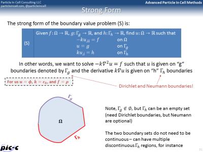 FEM strong form
