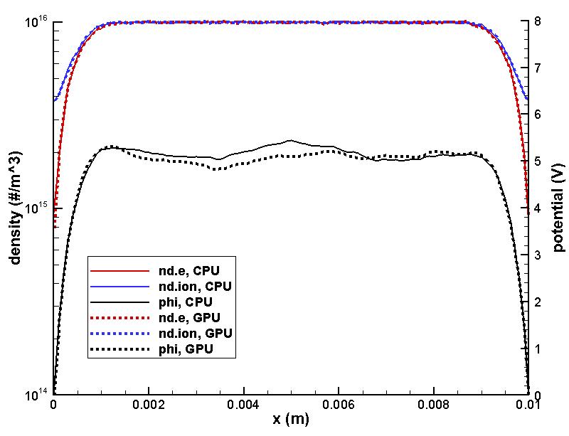 Brief Intro to GPU PIC with CUDA