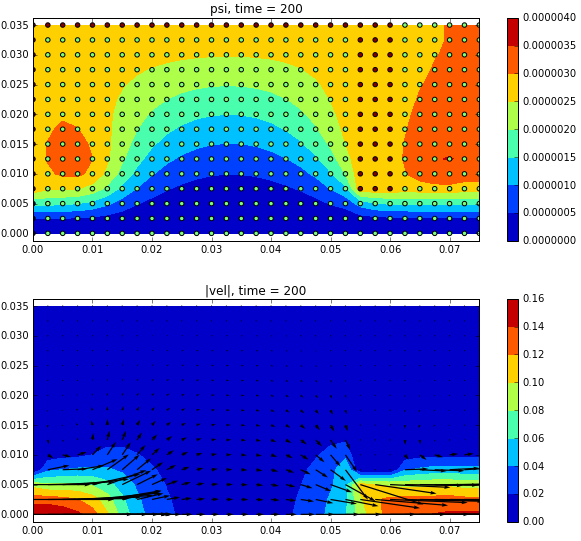 Vorticity – Stream Function Formulation for Axisymmetric Flow