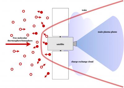 flow regime of drag-compensating satellite in VLEO