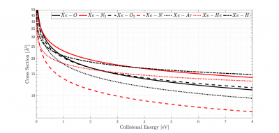 Variation of VHS Collision Cross-Section with Collisional Energy for Xe-Atmosphere Collisions