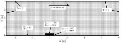 Simulation domain with boundary conditions