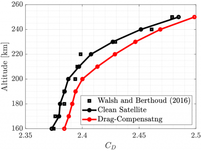 variation of drag coefficient with altitute